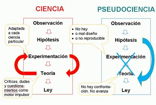 pseudociencia